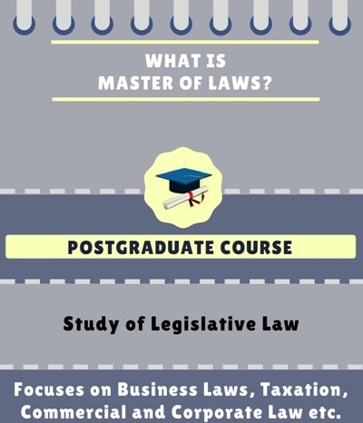 What is Master of Laws [L.L.M]?