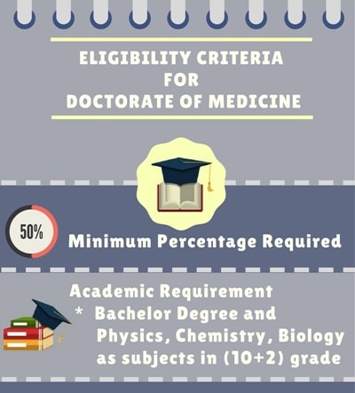 Eligibility Criteria for Doctorate of Medicine[M.D]: