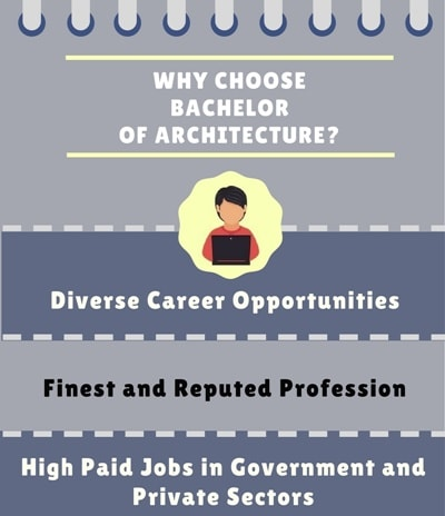 Why choose Bachelor of Architecture [B.Arch]?