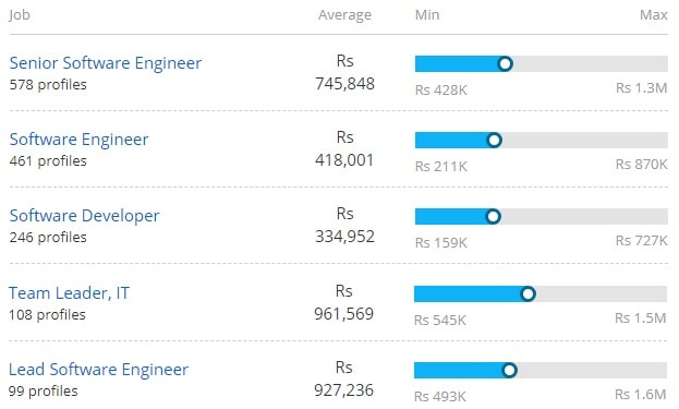 Average Salary for Bachelor of Computer Application [BCA](Distance Education)