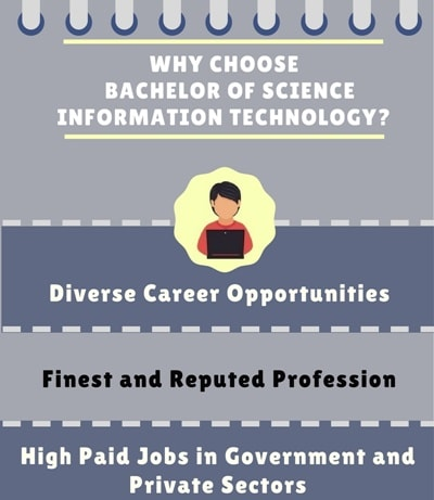 Why choose Bachelor of Science[B.Sc](Information Technology)?