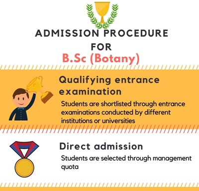 Admission Procedure for Bachelor of Science in Botany