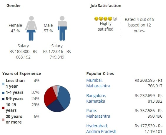 Key Stats for Bachelor of Arts[BA]{Hons.} (Sociology)