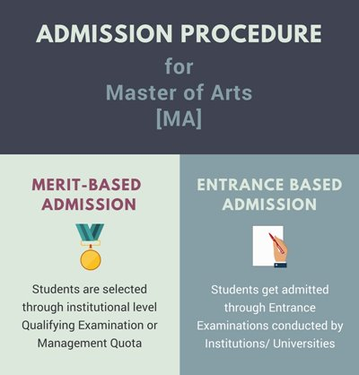 Admission procedure for MA