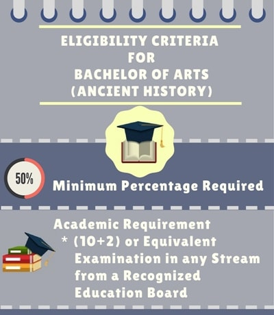 Eligibility Criteria for Bachelor of Arts [BA] (Ancient History)