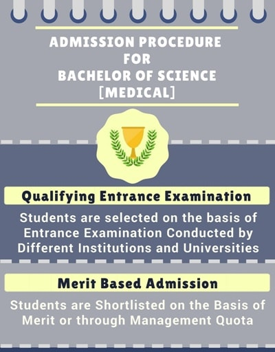 Admission Procedure for Bachelor of Science [B.Sc] (Medical):