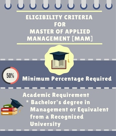 Eligibility Criteria for Master of Applied Management [MAM]