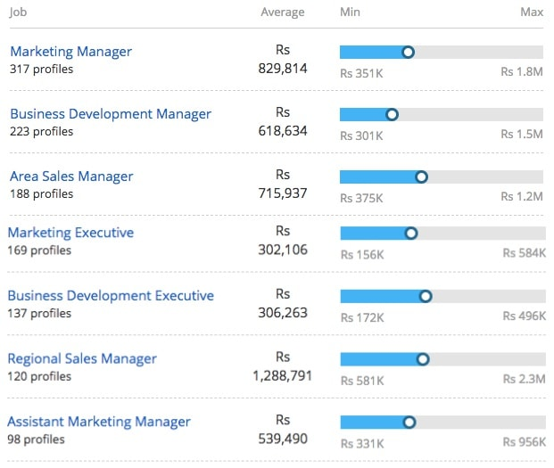 Average Salary offered based on Job Roles for Master of Business Administration in Finance