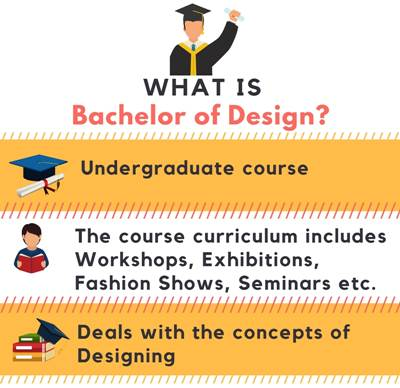 What is Bachelor of Design[B.Des]?