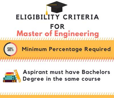 Eligibility criteria for Master of Engineering[M.E]
