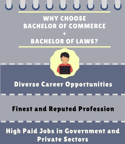 Why Choose Bachelor of Commerce + Bachelor of Law [B.Com LLB]?