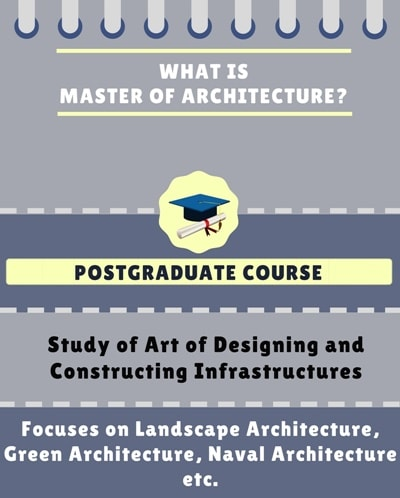 What is Master of Architecture [M.Arch]?