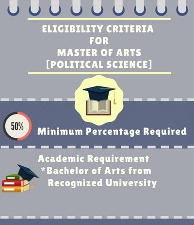 Eligibility Criteria for Master of Arts [M.A] (Political Science):