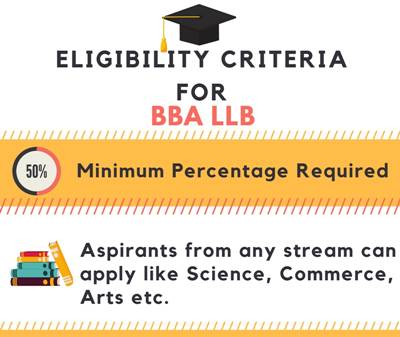 Eligibility for Bachelor of Business Administration + Bachelor of Laws [BBA LLB]