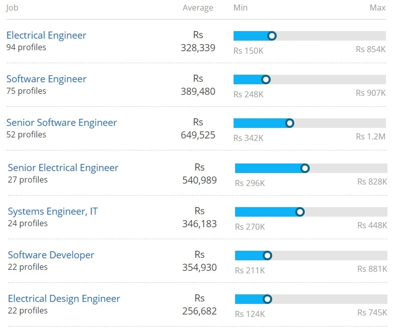 salary offered for bachelor of technology in electrical and electronics engineering