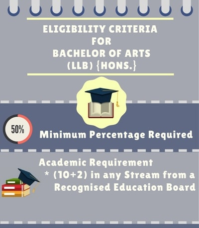 Eligibility Criteria for Bachelor of Arts + Bachelor of Laws [BA LLB] {Hons.}