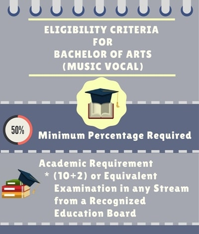 Eligibility Criteria for Bachelor of Arts [BA] (Music Vocal)