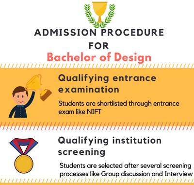 Admission Procedure for Bachelor of Designing [B.Des]