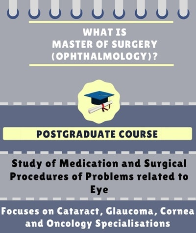 What is Master of Surgery [MS] (Ophthalmology)?