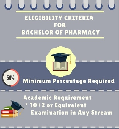 Eligibility Criteria for Bachelor of Pharmacy [B.Pham]: