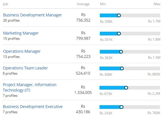 Salary Offered for Marketing of Marketing Management [MMM]
