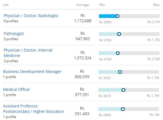 Salary Offered for Doctorate of Medicine [MD] (Anatomy)
