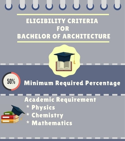 Eligibility Criteria for Bachelor of Architecture [B.Arch]: