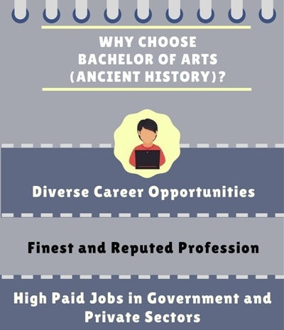 Why Choose Bachelor of Arts [BA] (Ancient History)?