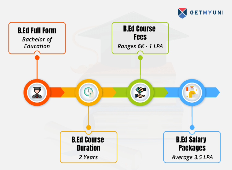 B Ed Course Details Full Form Duration Admissions 2020 Eligibility Fees