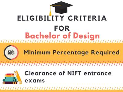 Eligibility criteria for Bachelor of Designing[B.Des]