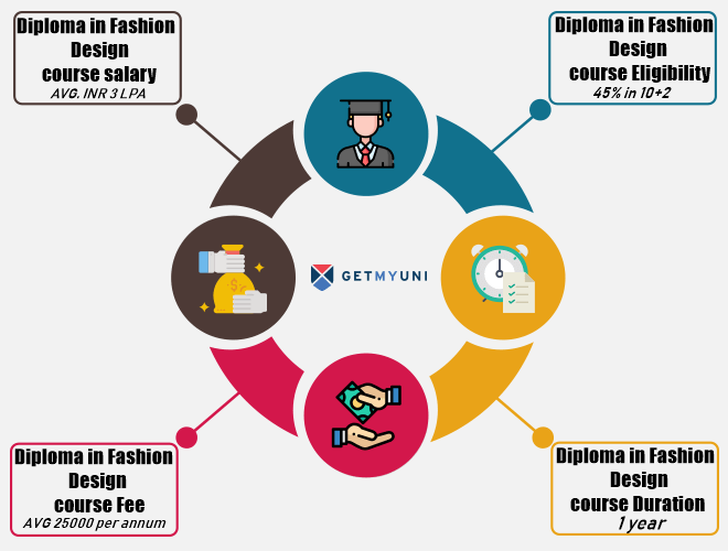 Diploma In Fashion Design Course Details Admissions Eligibility Duration And Course Fees
