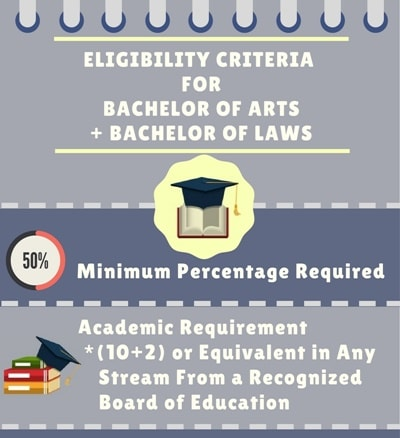 Eligibility criteria for Bachelor of Arts+ Bachelor of Legislative Law [B.A. LL.B.]
