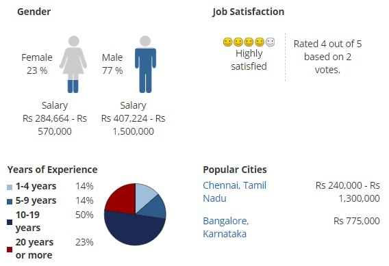 Key Stats for Master of Arts[MA](Public Administration)