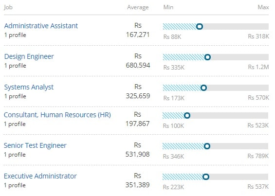 Salary Offered for BA (Computer Applications)
