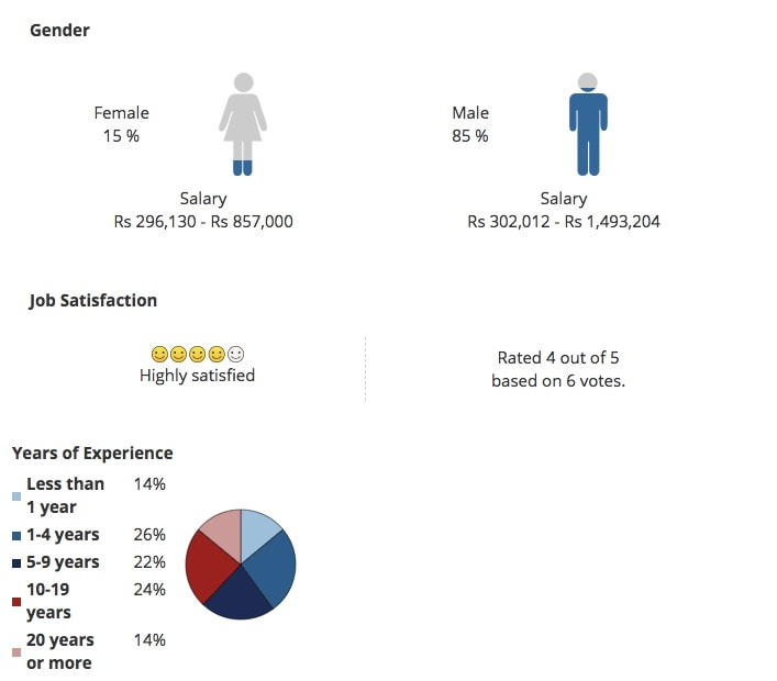 Key Stats forMaster of Technology [M.Tech] (Civil Engineering)