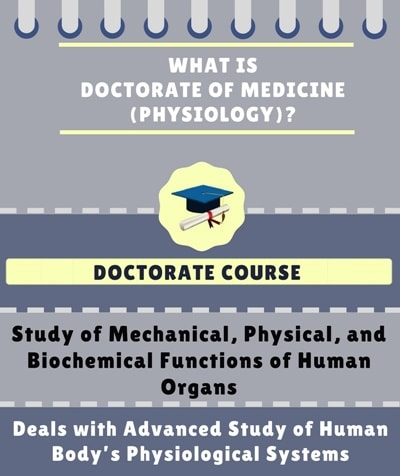 What is Doctorate of Medicine [MD] (Physiology)?