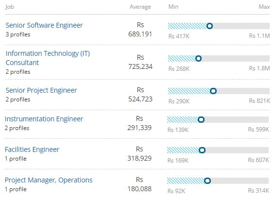 Salary Offered for Bachelor of Technology [B.Tech] (Applied Electronics and Instrumentation)