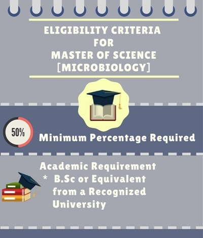 Eligibility for the Master of Science [M.Sc] (Microbiology):