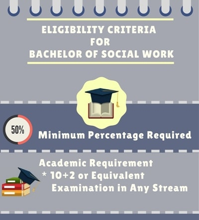 Eligibility criteria forBachelor of Social Work [BSW]: