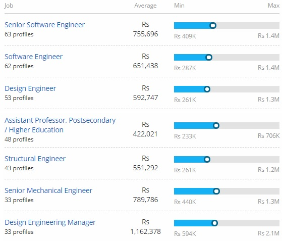 Salary offered for Master of Engineering[M.E]: