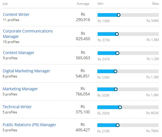 Salary Offered forMaster in Journalism & Mass Communication: