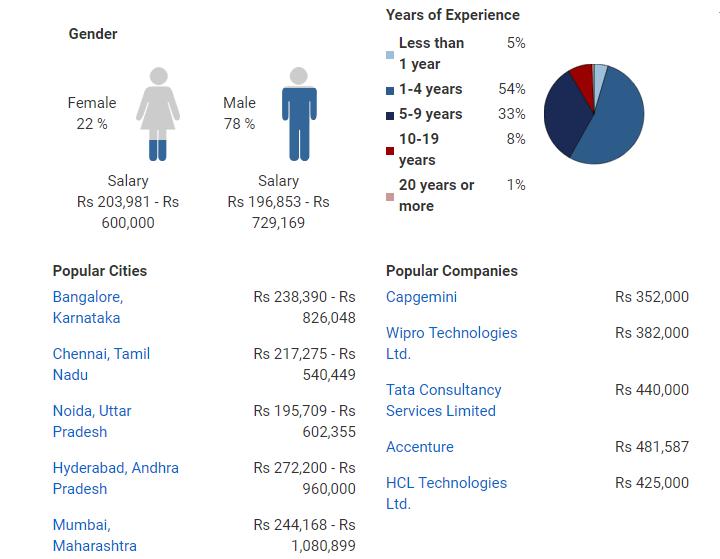 Bachelor of Computer Application [BCA] Course - Jobs, Scope, Salary