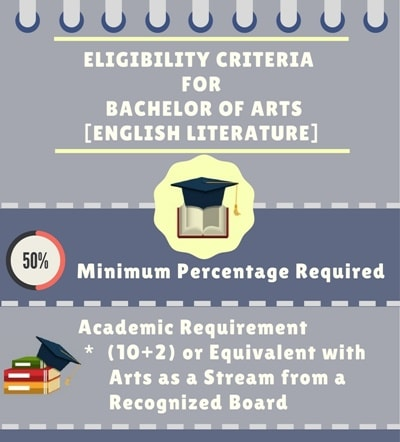 Eligibility Criteria for Bachelors of Arts [B.A.] (English Literature):