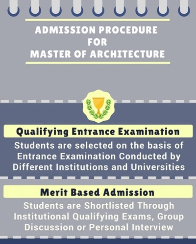 Admission Procedure for Master of Architecture [M.Arch]