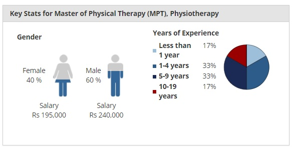 Key Stats for Master of Physiotherapy [MPT]