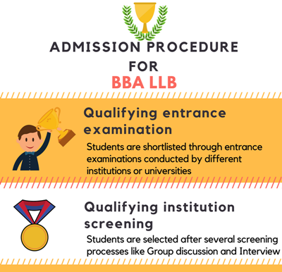 Admission procedure for Bachelor of Business Administration + Bachelor of Laws [BBA LLB]
