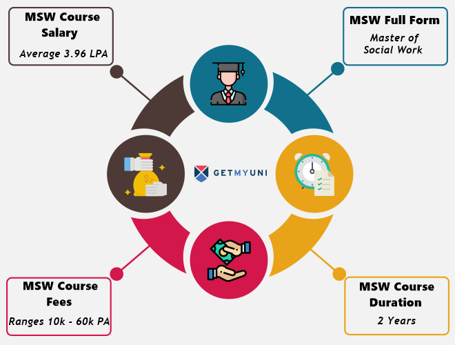 MSW Course