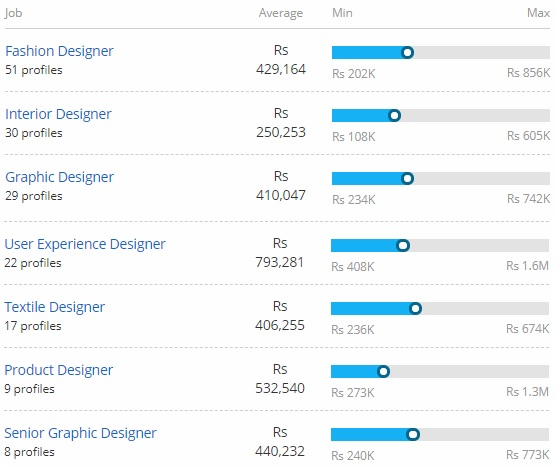 Bachelor Of Design B Des Course Jobs Scope Salary And Placements