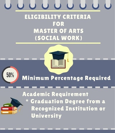 Eligibility Criteria for Master of Arts [MA] (Social Work)