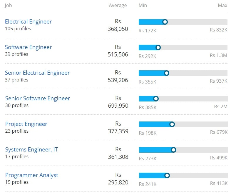 Salary offered forBachelor of Technology in Electrical Engineering Based on Job Roles